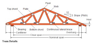Building steel trusses for a shed or house