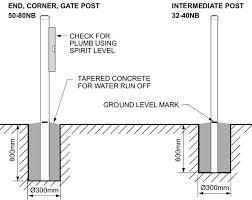 how to put steel posts directly into concrete foundations